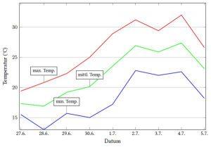 Hitzewelle Minimax-Werte